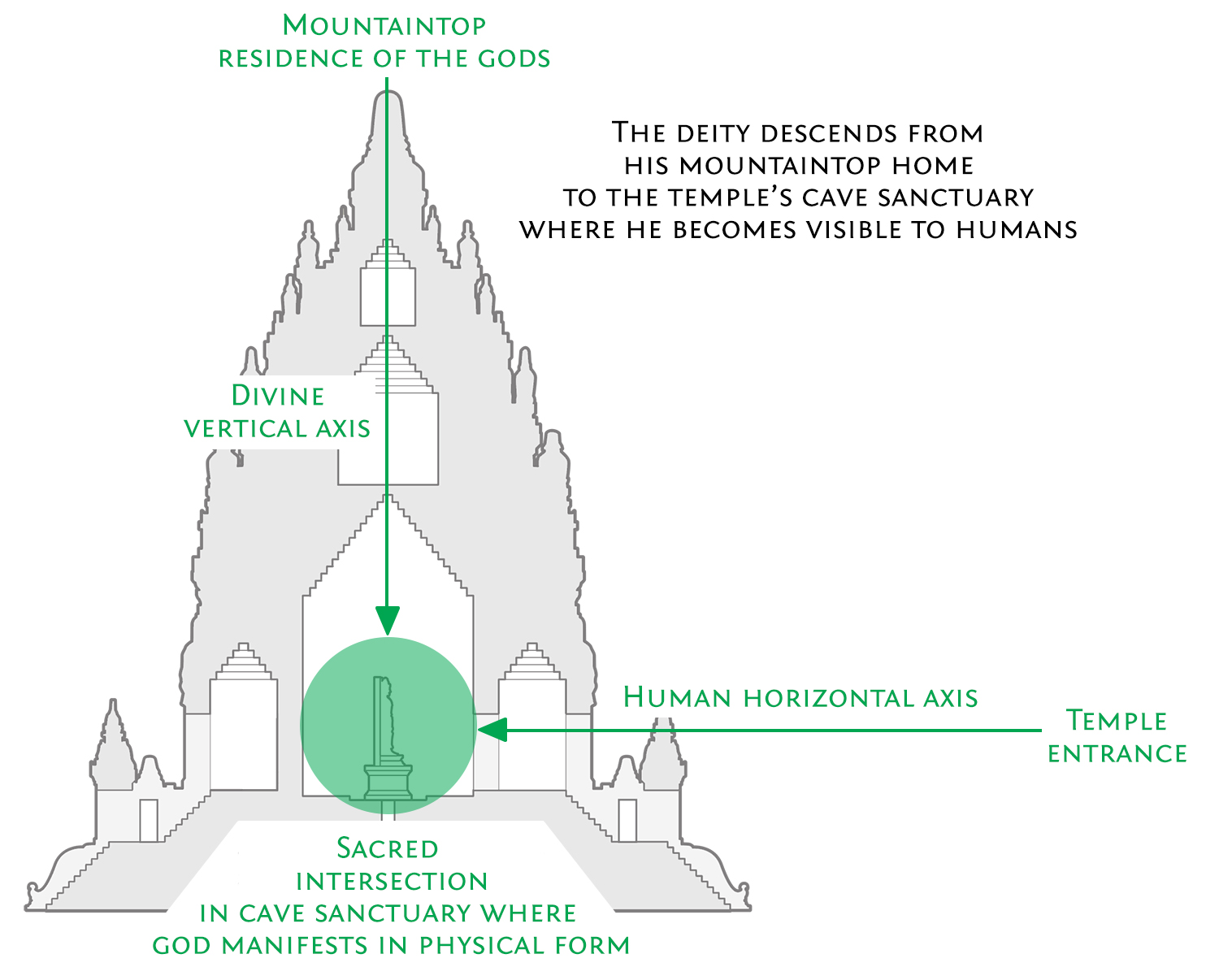 The Sacred Intersection | Hindu Temple